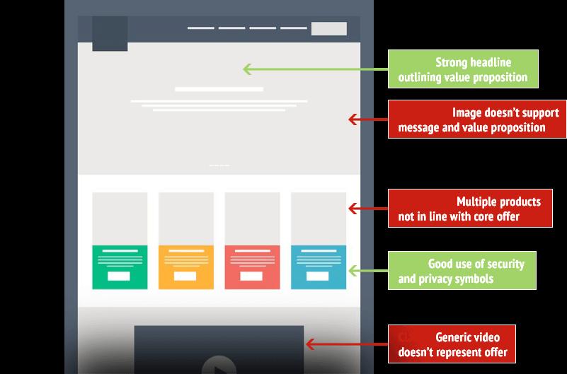 Landing Page Conversion Optimization Analysis | Get Roasted